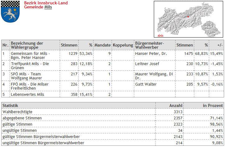 Gemeinderatswahlergebnis 2010