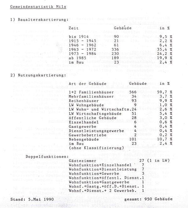 Dorferneuerung: Gebäude-Statistik 1990