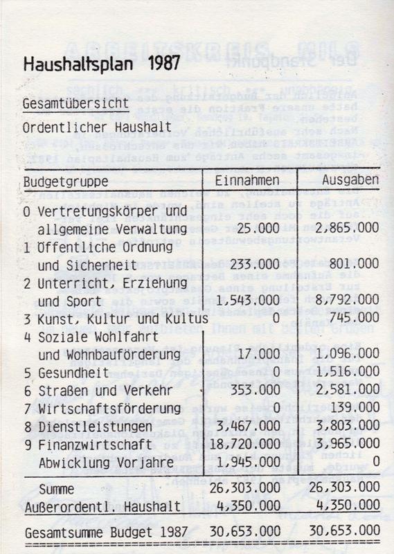 Budget 1987 und 2010 - ein Vergleich