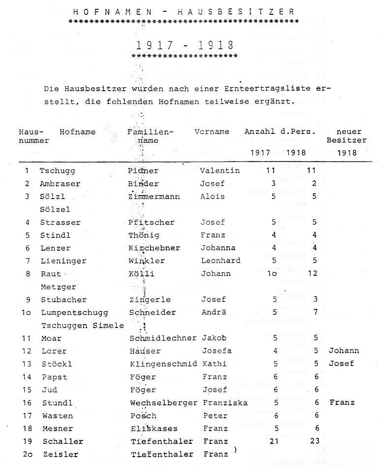 Hofnamen und Hausbesitzer 1918/19