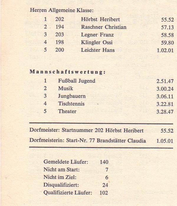 Schi-Dorfmeisterschaften 1981