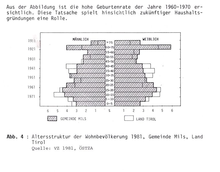 Altersstruktur 1981