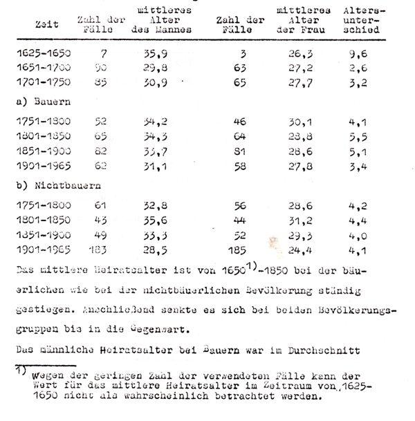 Heiratsalter 1625 bis 1961