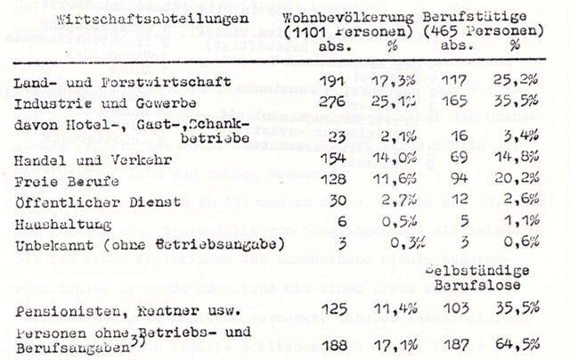 Berufsstruktur 1964