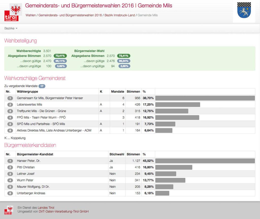 Gemeinderats- und Bürgermeisterwahlen 2016