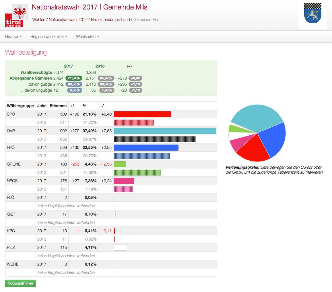 Nationalratswahlen 2017 Ergebnis Mils