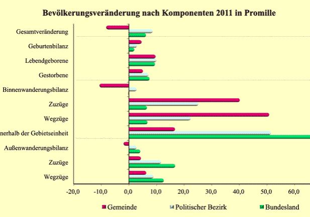 Bevölkerungsveränderung 2010–2011