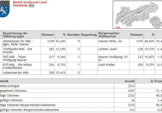 Gemeineratswahllergebnis 2010