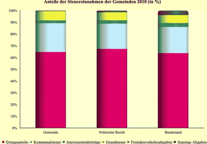 Steuereinnahmen 2009–2010